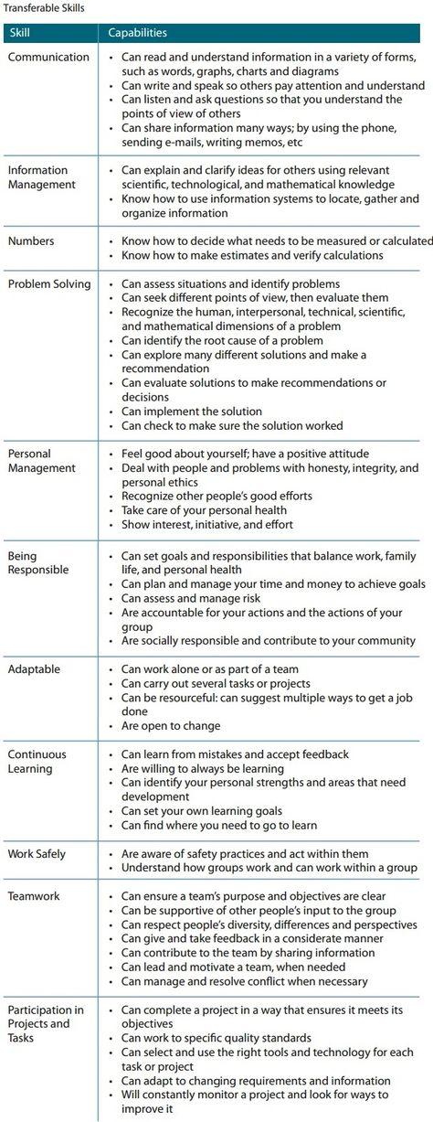 Transferable Skills Checklist Create Your Resume Around This - lists of skills for resume