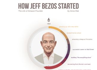 How Jeff Bezos Grew His Net Worth To 59 Billion Bezos Jeff Bezos Motivational Quotes For Life