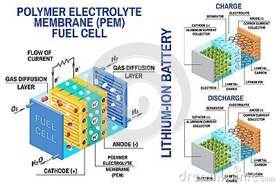 Fuel Cell And Li Ion Battery Diagram Vector Device That Converts Chemical Potential Energy Into Electrical Energ Fuel Cell Potential Energy Electrical Energy