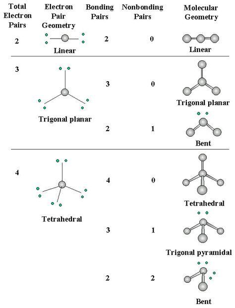 Shapes Of Bonds  Google Search  Chemistry    Chemistry