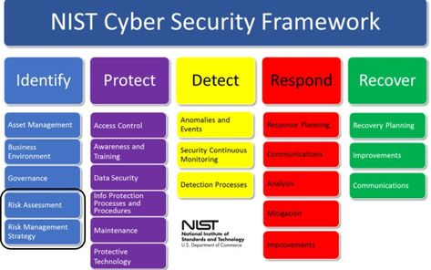 Cyber Security Risk Assessment Template New Cyber Security