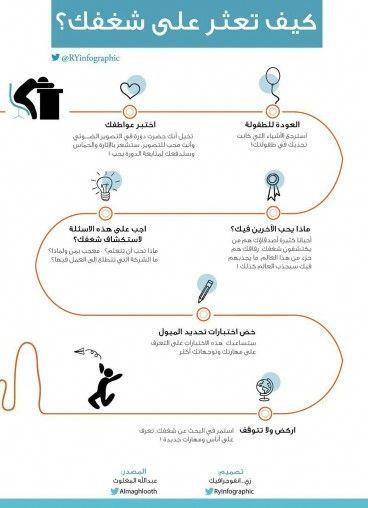 Pin By Mohamed Elsharkawy On معلومات Learning Websites Life Skills Activities Intellegence