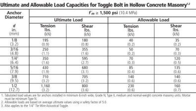 Everything You Need To Know About Toggle Bolts Toggle Bolts Toggle Bolt