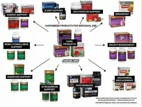 #AdvoCare wheel of products! Are you looking for more energy, better health, or help managing your weight? See all the available products at www.advocare.com/01042679/Store/default.aspx