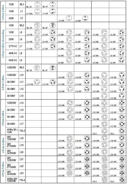 Nema Outlet Chart Power Wire Chart Plugs