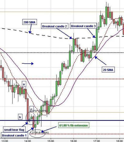 Euro forex quotes charts return investment definition