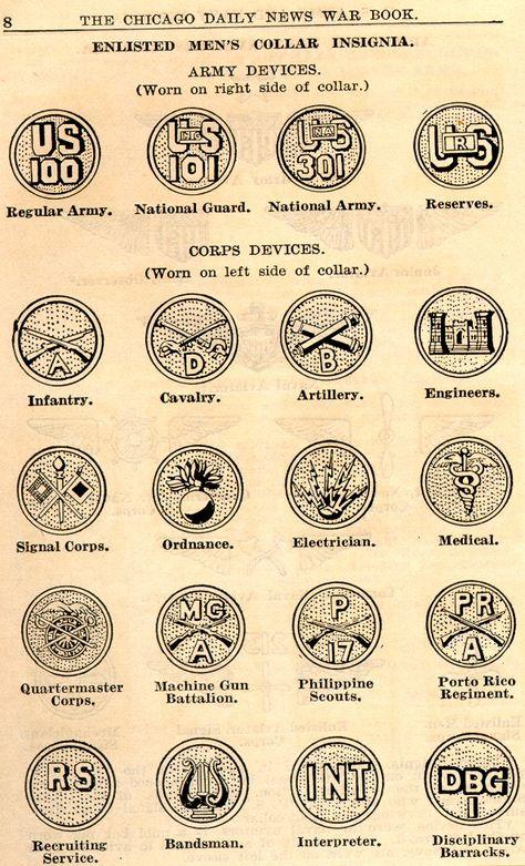 WWI Uniforms, Insignia, (Distinguishing Marks), Rank, etc.