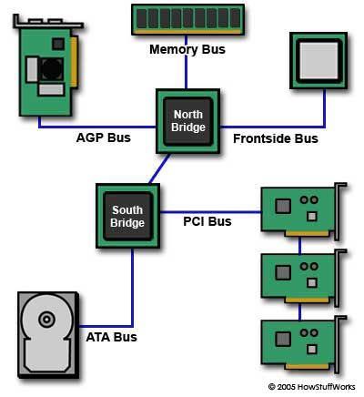 motherboard bus ile ilgili görsel sonucu