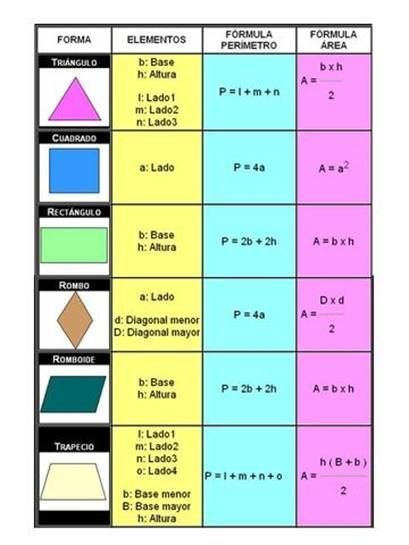 17 Ideas De Areas Perimetro De Figuras Geometricas área Y Perímetro Perimetro