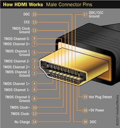 How HDMI Works Male connector Pins?