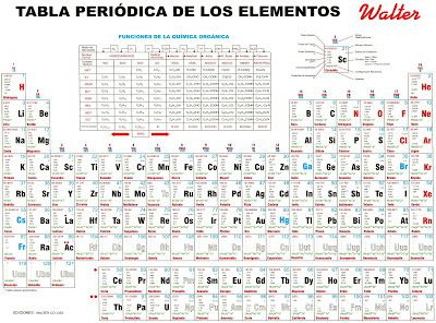 Qumica en accin tabla peridica mxgfjkdfk pinterest urtaz Image collections
