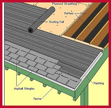 How To Re Shingle A Roof And Not Die Diy Roofing Roofing Installing Shingles