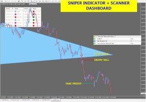 R105 Sniper Indicator Scanner Dashboard