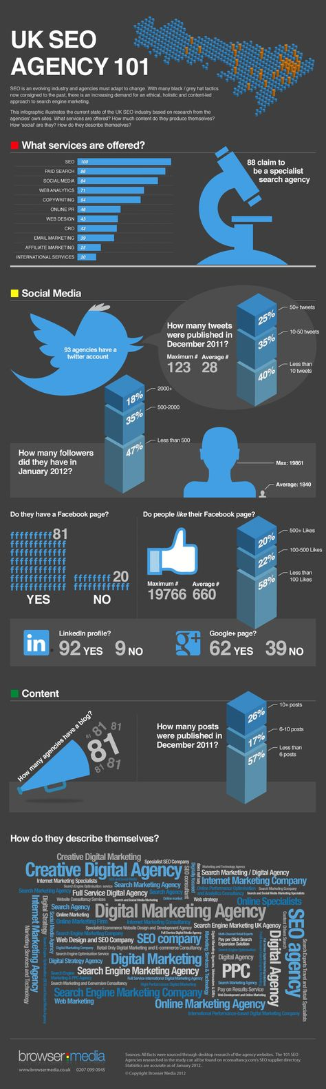 Current state of UK SEO Agencies (Infographic)