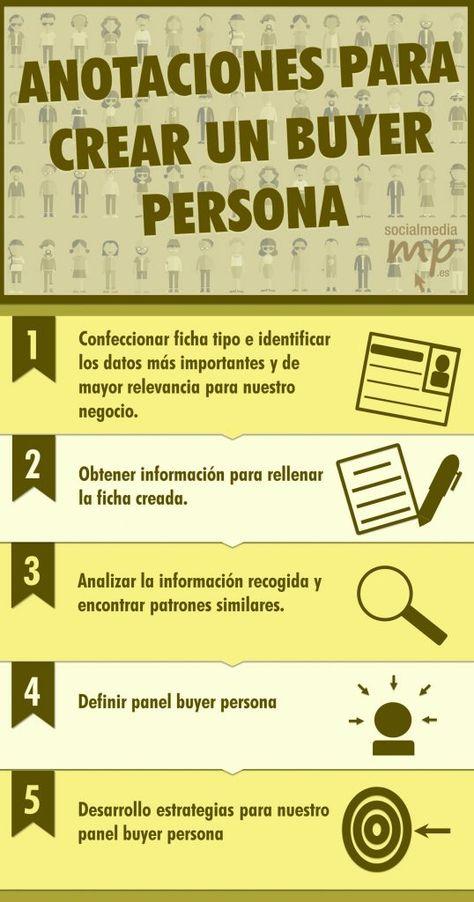 Buyer persona y pirámides de clientes - socialmediamp.es