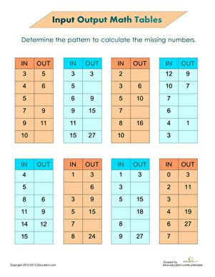 Input Output Math Tables With Images Math Worksheets