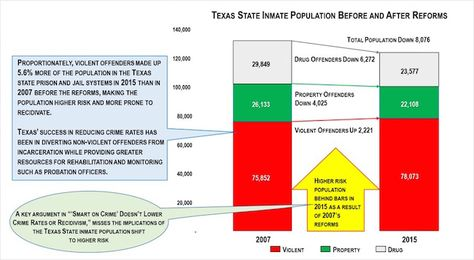 The Texas Model: Lower Crime, Lower Recidivism   RealClearPolicy