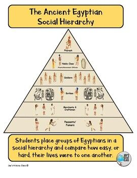 The Social Hierarchy of Ancient Egypt in 2020 Social class pyramid Ancient egypt Hierarchy