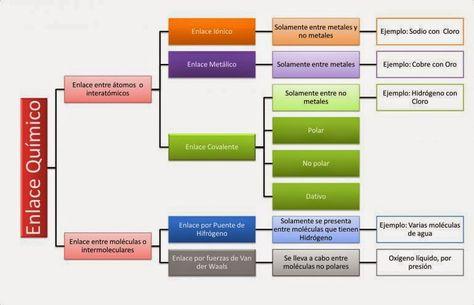Partes de la tabla periodica Elementos Químicos Pinterest - best of tabla periodica de los elementos pdf wikipedia