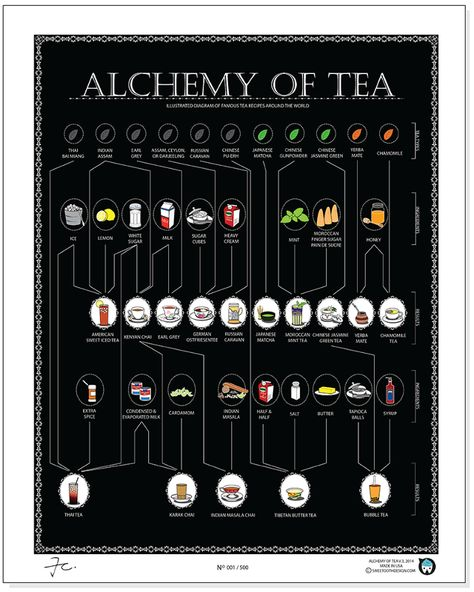 The Alchemy of #tea - illustrated diagram of famous tea recipes around the world.