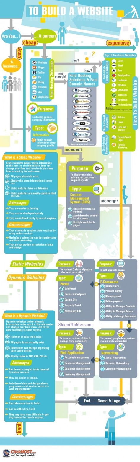 Building a Website for Dummies (Infographic)