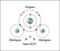 Resultado De Imagen Para Composicion Y Estructura Molecular