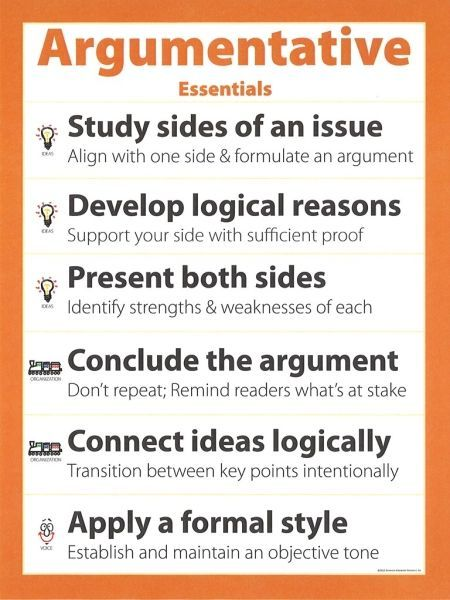 Argumentative Essentials PosterWith The Ccss Requirement For