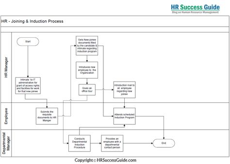 HR Success Guide Joining and Induction Process Flow Diagram HR - employee termination guide