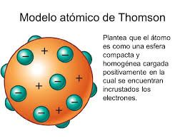 Resultado De Imagen Para Imagen De Modelo Atomico De Thomson Modelo Atomico De Thomson Modelos Atomicos Modelos