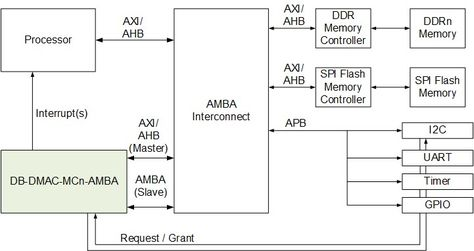 High Performance Axi4 Dma Controller By Digital Blocks Inc In 2020 Digital Software Design Printed Circuit Board