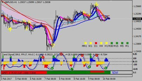 Download Free Forex Super Profit Trading Strategy