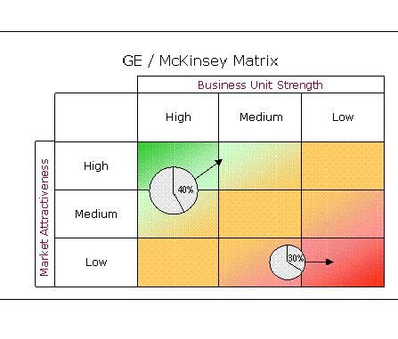 The GE Matrix designed by McKinsey and Company is also known as - power interest matrix