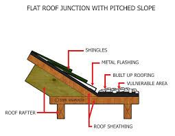 Pin On Roofs