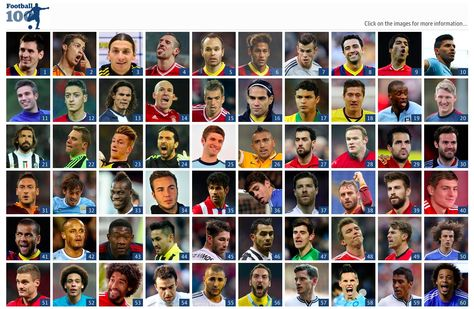 The 100 Best Footballers In The World 2013 Interactive World