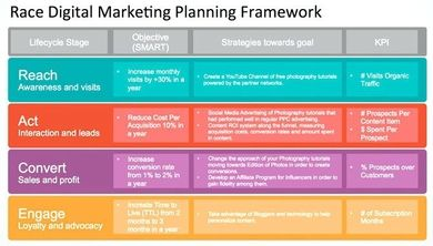 9 Digital Marketing Plan Examples Pdf Examples Digital