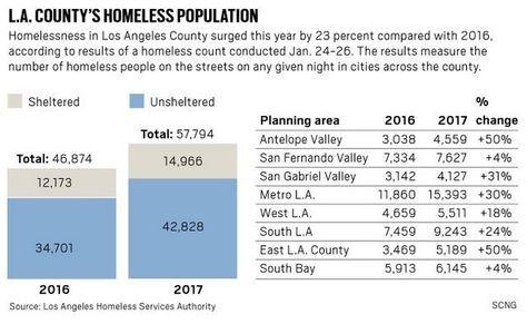 11 Thesis Topics Ideas Homeless La County Homeless Youth