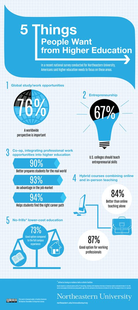 Infographic: 5 Things People Want from Higher Education