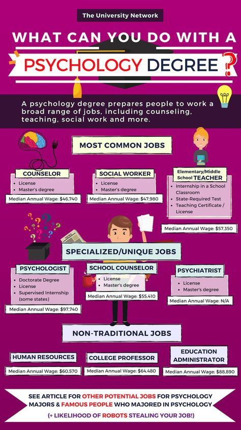 12 Jobs for Psychology Majors | The University Network