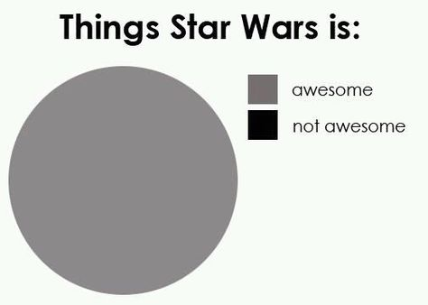 Star Wars is Awesome Pie Chart