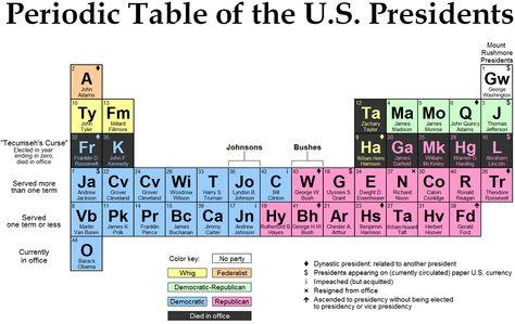 The Non-Periodic Un-Table of Anti-Elements Periodic Tables and - fresh merck periodic table app