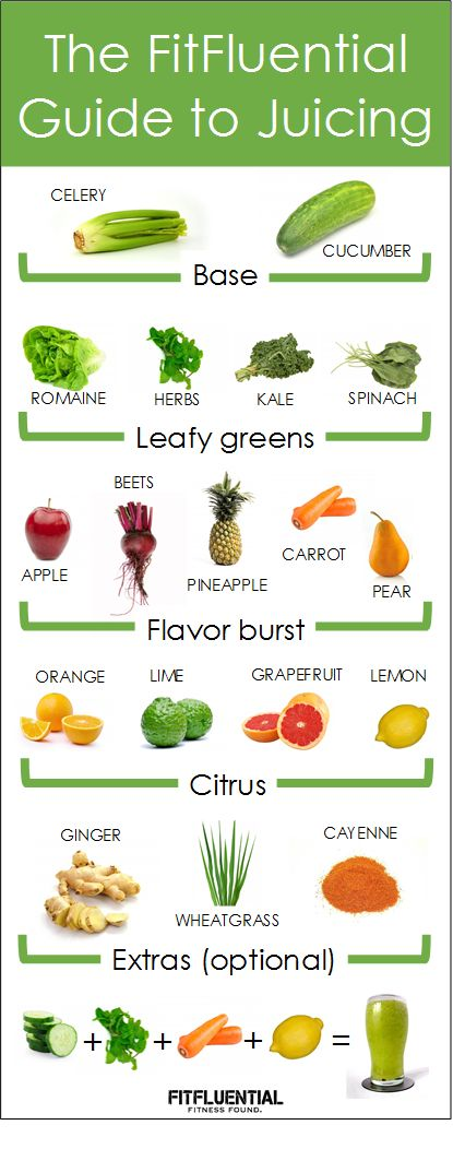 The FitFluential Guide to Juicing - PLUS - Video: How to Juice Vegetables