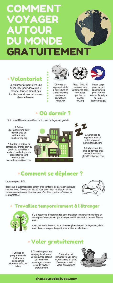 Infographie Quelle destination et pourquoi voyage Pinterest