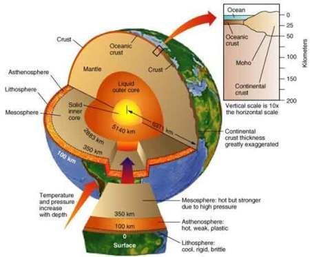 Los Misterios Ocultos De La Historia Las Sociedades Secretas Thule Y Vril Actualizado Layer Of The Earth Earth And Space Science Earth Layers