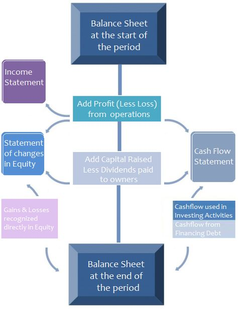 Relationship between financial statements Business Class - personal financial statement