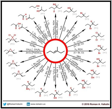 Essential alkene reactions (incomplete). Don't forget about catalytic hydrogenation! (H2, Pd or Pt or Ni). Reduction is important!.