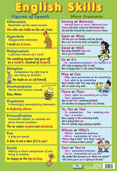 english teaching posters - Google Search | WRITING | Grammar