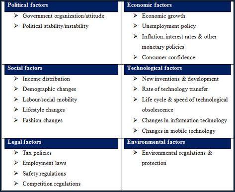 Primark Pestle Analysis Framework  Microsoft Word