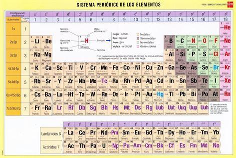 distribucion electronica elementos quimicos pictures images