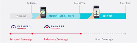 Rideshare Insurance For Uber Drivers Do Uber Drivers Need
