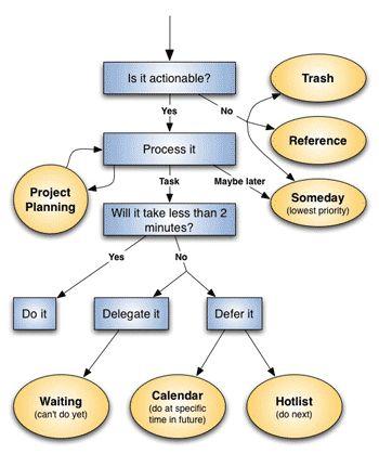 GTD flow chart